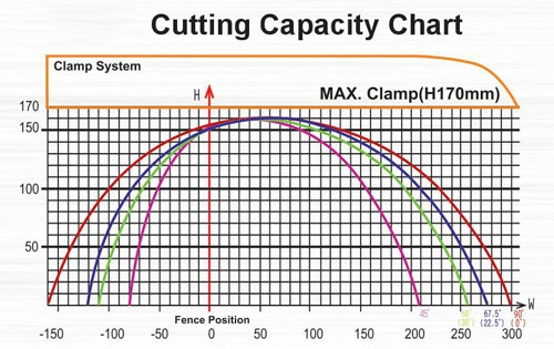 Cutting Capacity Chart